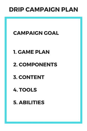 Mockup- Drip Campaign Plan